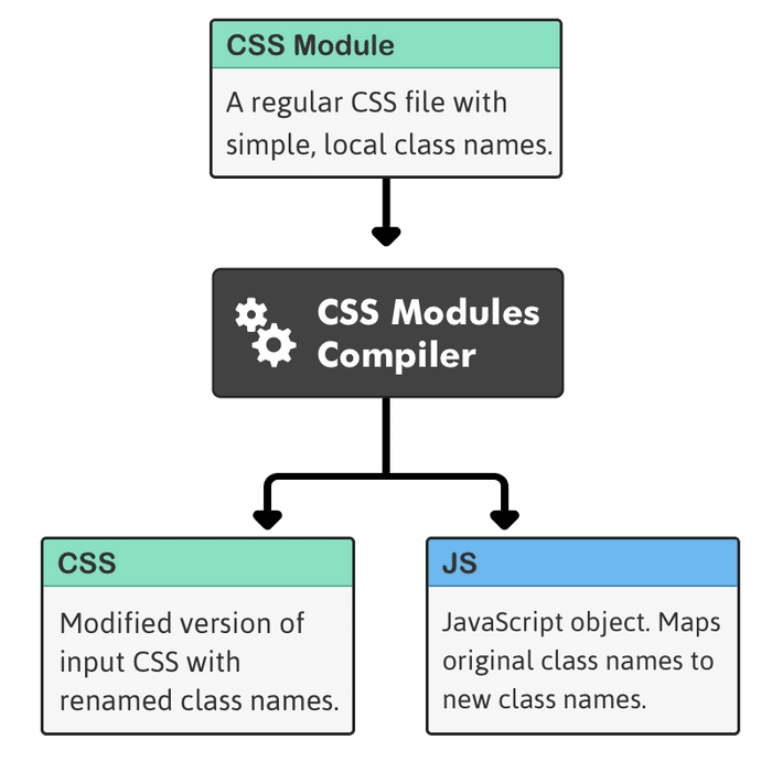 css modules diagram