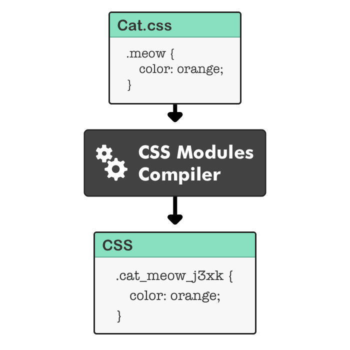 css modules diagram incomplete