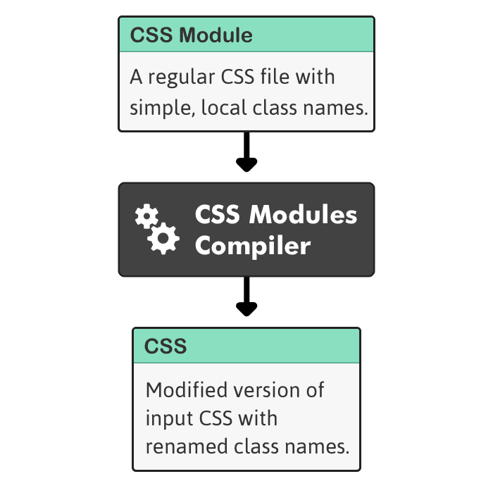 What are CSS Modules? A visual introduction