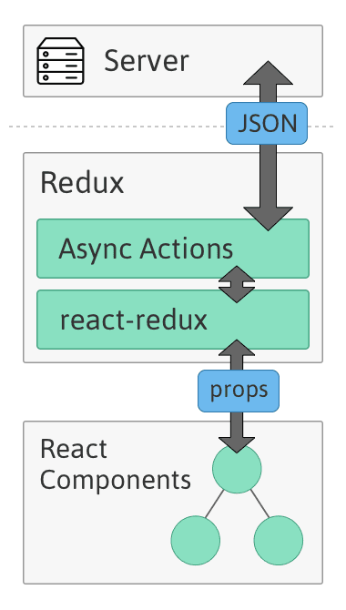 redux async actions