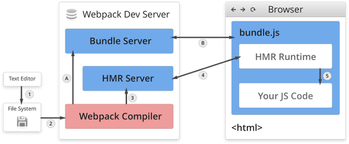 webpack overview diagram